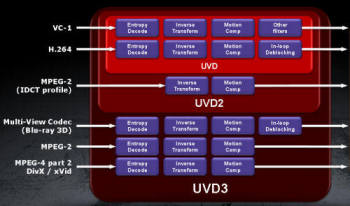 UVD Block Diagram