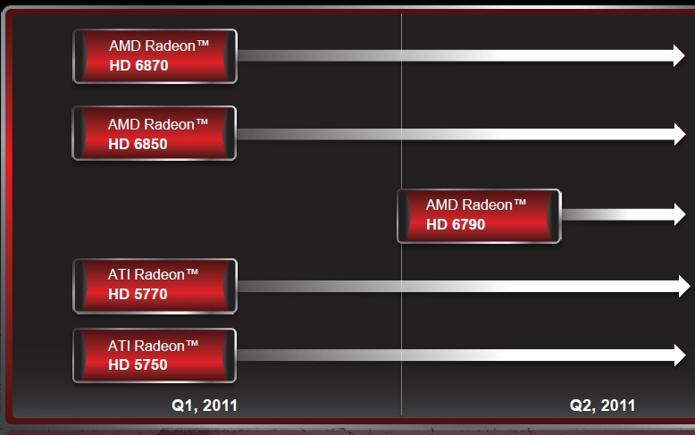 AMD Radeon Product Stack